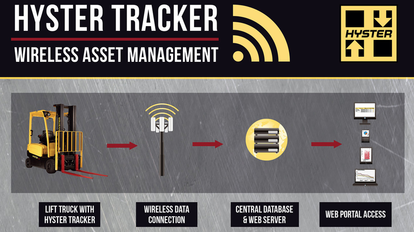 Hyster-Blog-Post-Image-Telematics-Main-Image