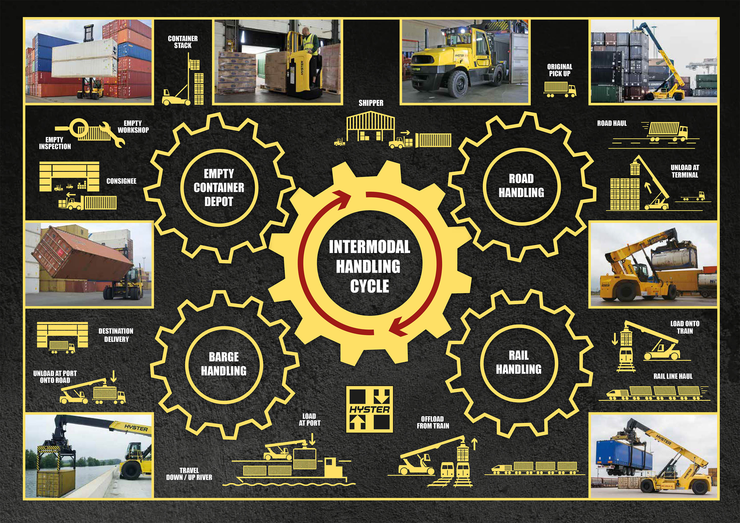 Hyster_Intermodal_Handling_Cycle_Infographic